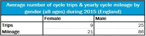 2015-nts_cycle-trips-mileage-by-gender_-570x143